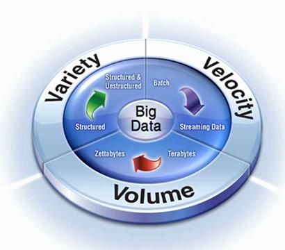 Kurs Big Data