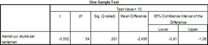 training data analyse