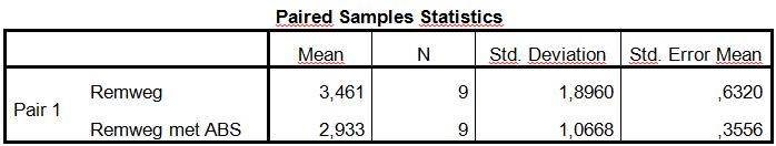 cursus data analyse